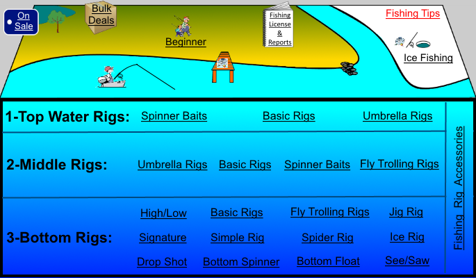 123 fishing rigs for bass to bottom fishing in the usa for Pier fishing rigs saltwater