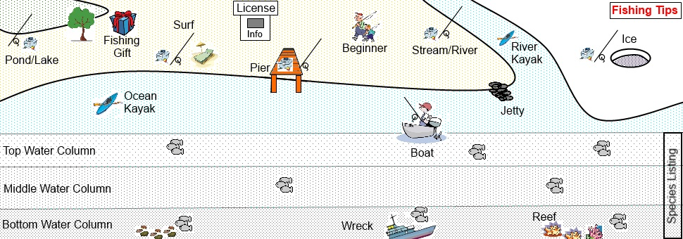 123 fishing rigs for bass to bottom fishing in the usa for Pier fishing rigs beginners