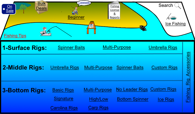 pier fishing, surf fishing, bass fishing, bottom fishing, boat fishing and ice fishing selection guide